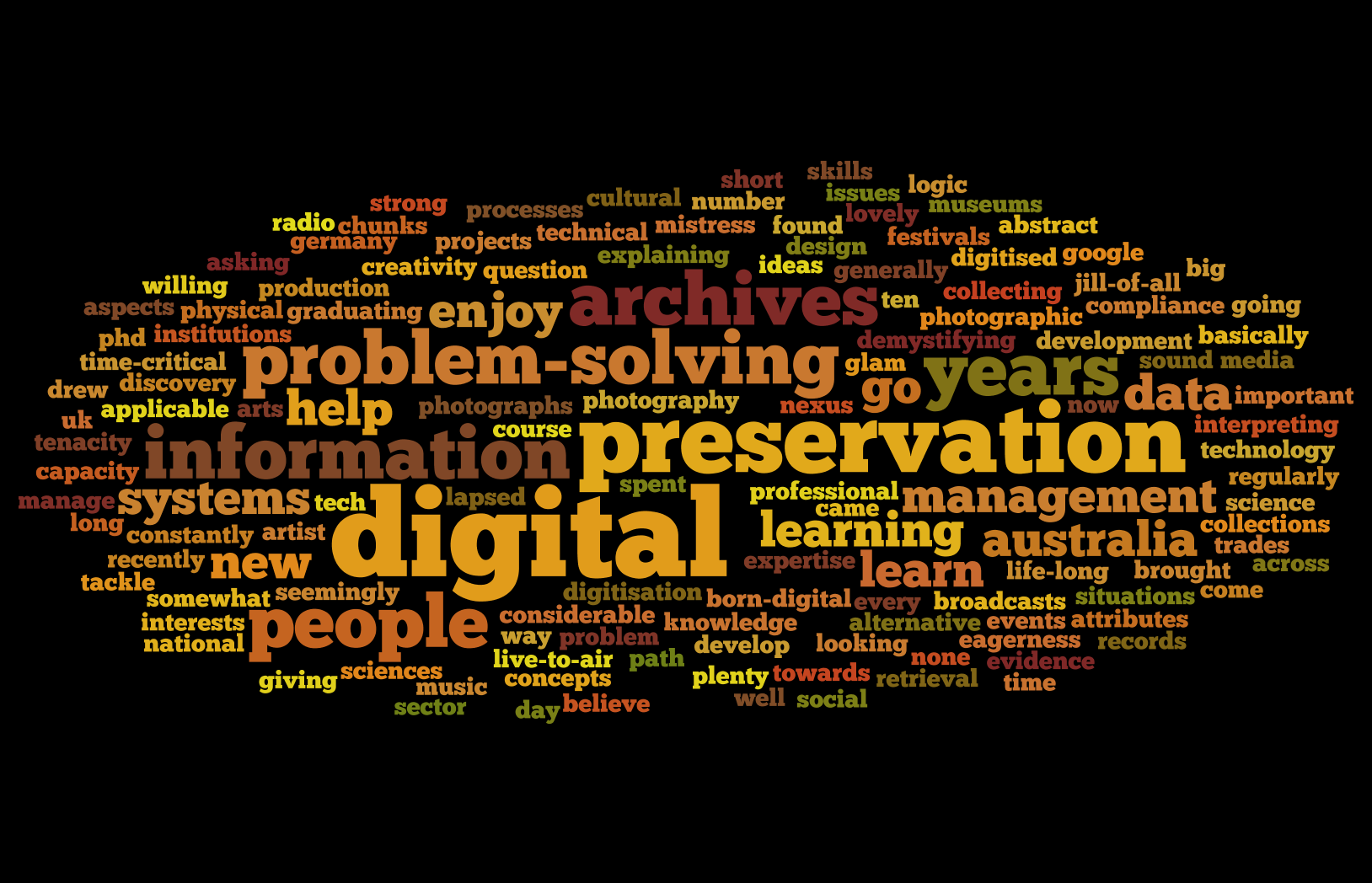 Word cloud from the Fellows' thoughts.