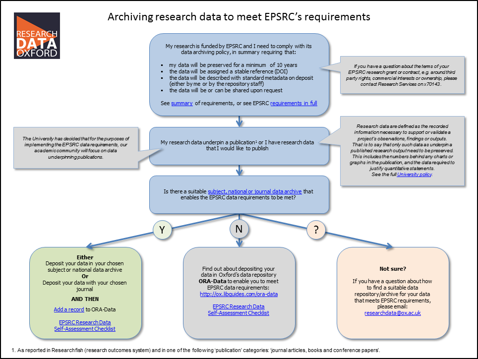 EPSRC Decision Tree