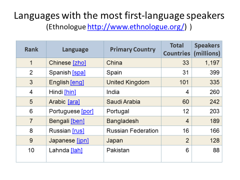 Endangered Languages And Language Documentation Taylor - Top ten languages spoken in the world 2016