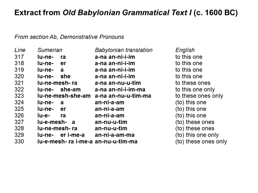 Extract from Old Babylonian Grammatical Text I (c.1600 BC)