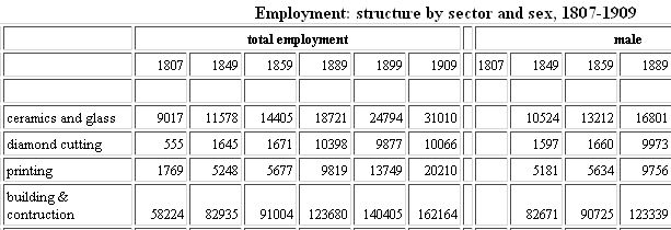Excerpt from Employment: structure by sector and sex, 1807-1909