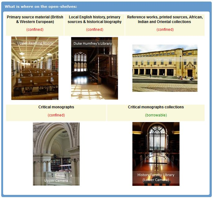 LibGuide - Open shelf history collections in Bodleian - screenshot