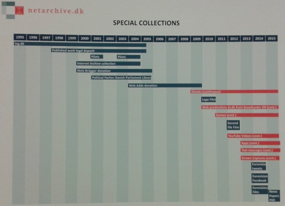 Special Collections in the Danish Netarkivet