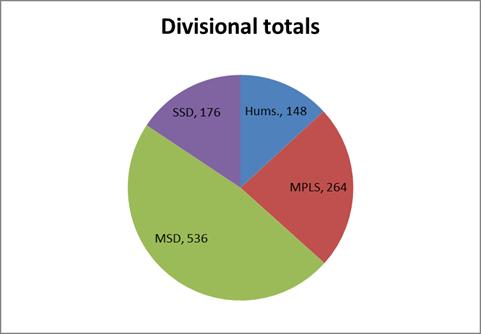 DivisionalTotals