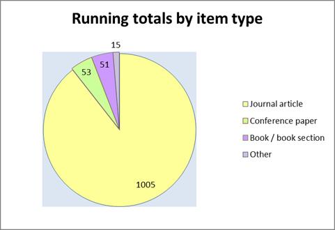 RunningTotals